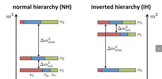 Now, the normal hierarchy seems to be the way nature is (Source: Fermi national accelerator laboratory)