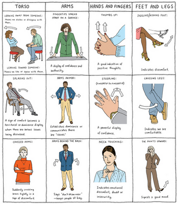 Tips Body Language