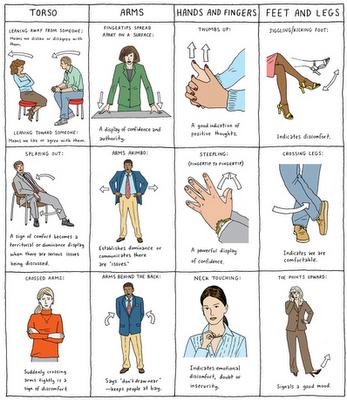 Tips Body Language