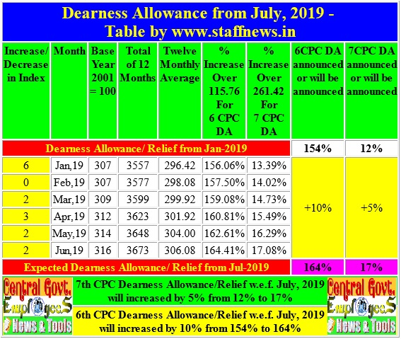 Confirm! DA/DR from July, 2019: 5% increase in 7th CPC DA @17% and