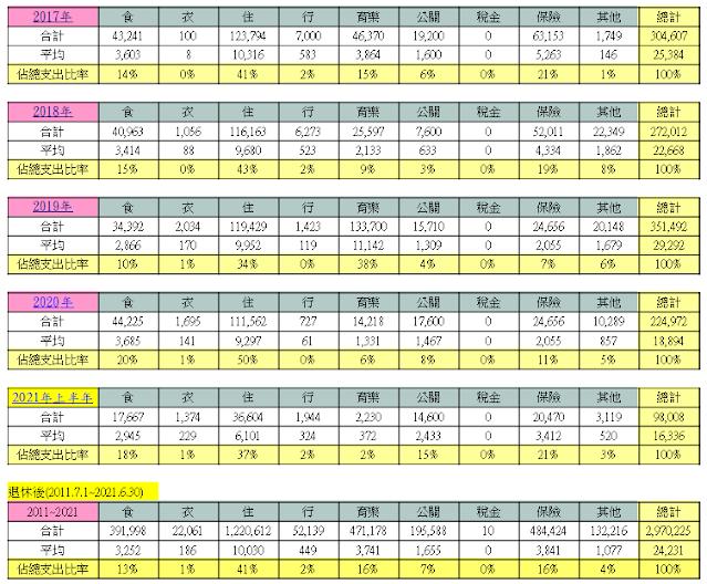 粉圓妹退休10年各年度支出金類比例表2
