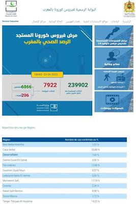 المغرب يعلن عن تسجيل 56 إصابة جديدة مؤكدة ليرتفع العدد إلى 7922 مع تسجيل 456 حالة شفاء خلال الـ24✍️👇👇👇