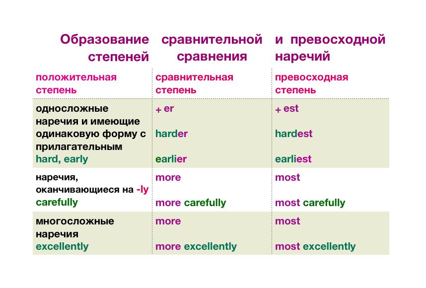 Упражнения по теме Прилагательное в английском языке с