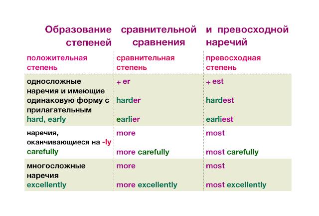 степень сравнения наречий в английском таблица