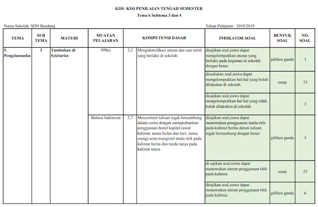 Kisi-kisi PTS Kelas 2 SD/MI: Tema 6 Subtema 3 dan 4