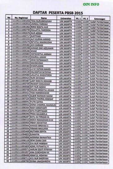 Daftar Peserta PBSB 2015 daerah Jawa Timur