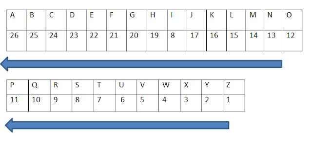 alphabetic numeric