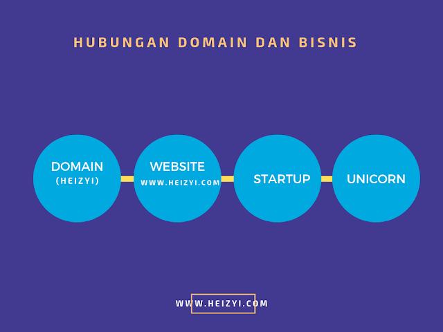 Hubungan Domain dan Hosting Untuk Bisnis Startup Unicorn