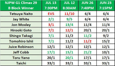 NJPW G1 Climax 29 Betting - B Block Winner Odds