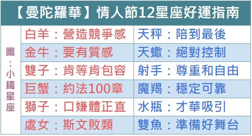 【曼陀羅華】2019.2.14情人節12星座好運指南