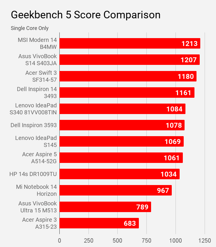Comparison of Geekbench 5 Single core score of laptops of price under Rs 60,000.