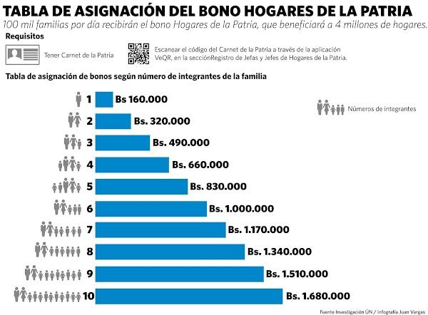 Revisión de ajuste económico mensual de asignación Bono Hogares de la Patria