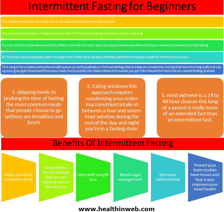 How to Start Intermittent Healthcare Fasting at Home