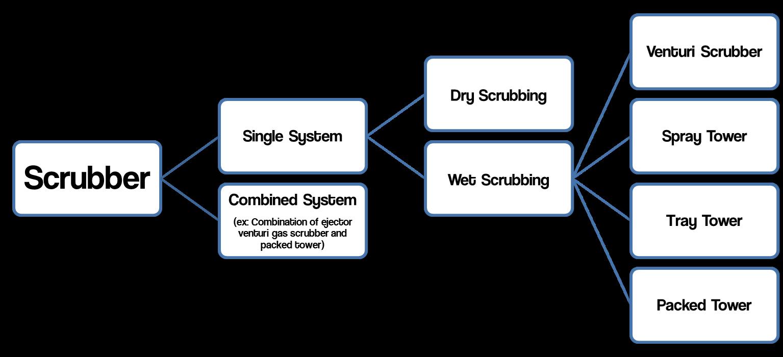 Cognoscente: Caustic Scrubber Unit: A Type of Wet Scrubber