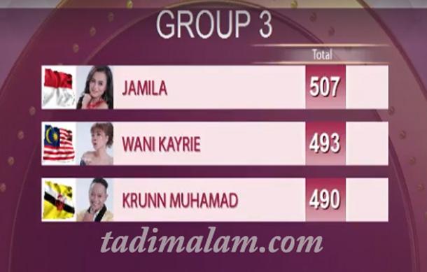 hasil top 15 grup 3 daa4
