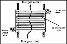 Mekanisme Pemanas Air Pengisian Ketel ( Economizer ) - DUNIA PEMBANGKIT LISTRIK