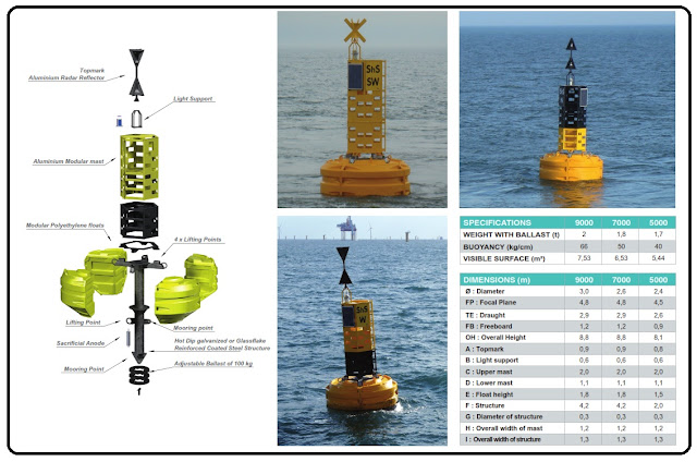 jenis jenis buoy, jual buoy, macam macam buoy model 3