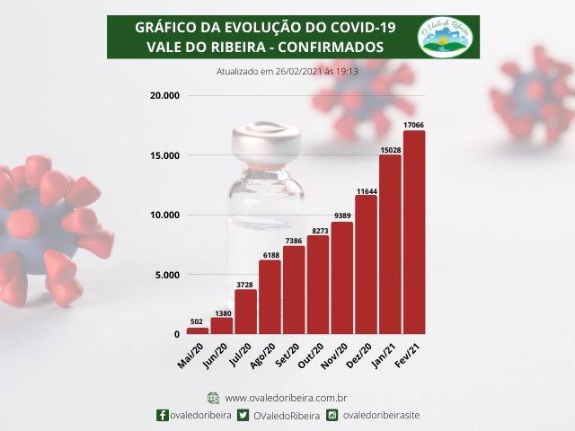 Gráfico da Evolução do Covid-19 na região do Vale do Ribeira - Confirmados: