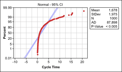 Permasalahan Dengan Data Tidak Normal Penyebab Dan Strategi Permasalahan