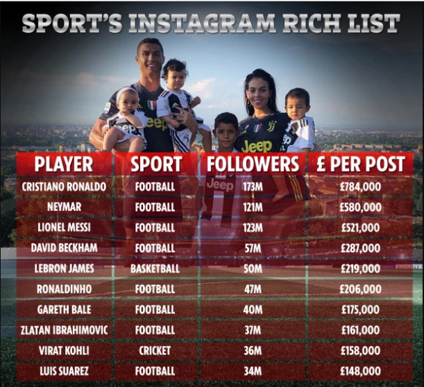 Cristiano Ronaldo Tops Sports' Instagram Rich List, charges £780k per post on IG