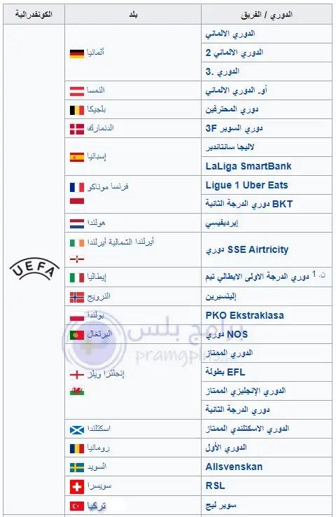 الدوريات الاوروبية لعبة FIFA 2021