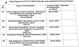 SSC Result Status report on 01 December 2020