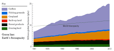 Earth's biocapacity - graph