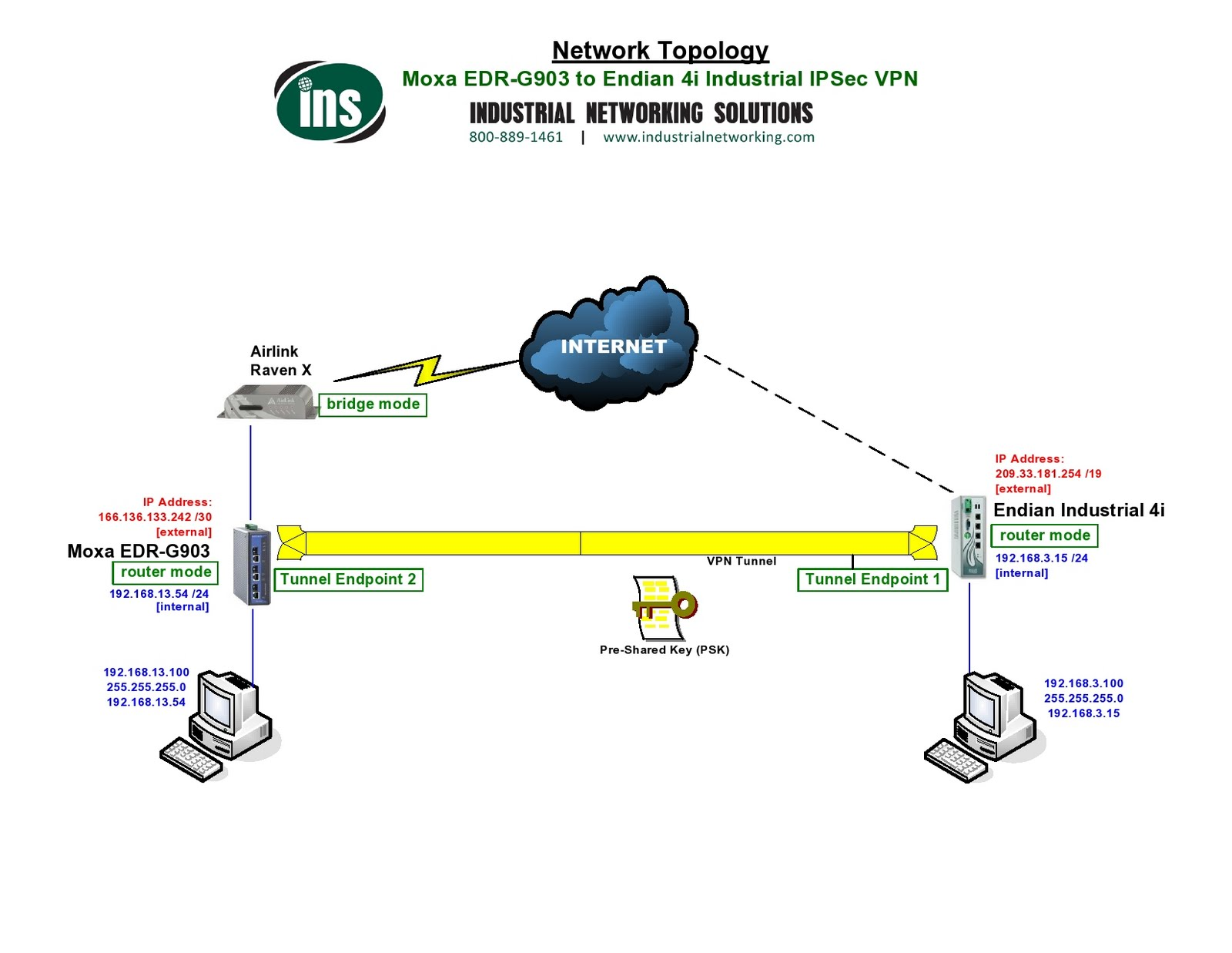 In this drawing we connect a Sierra Wireless Airlink Raven X directly to an  Endian over IPSec: