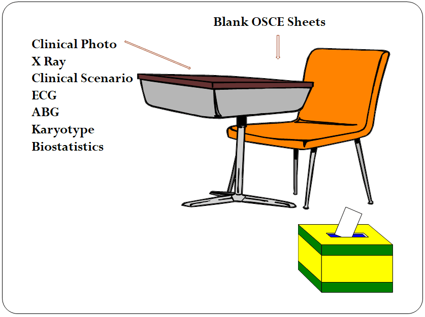 Typical OSCE station in DNB exam
