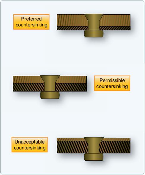 Aircraft Rivet Types : Aircraft systems countersunk rivets
