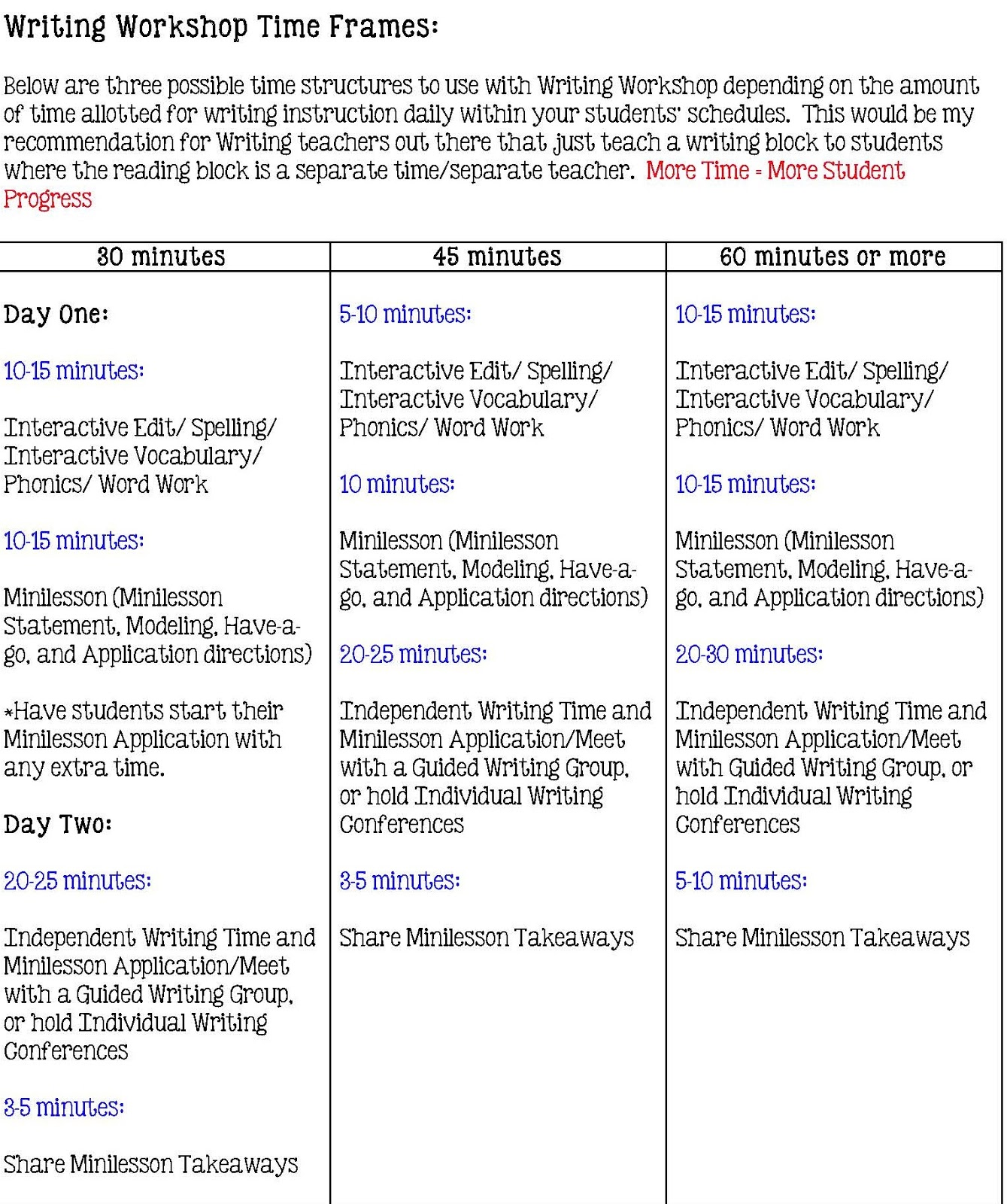 Middle School Teacher To Literacy Coach 5 Tips And Tricks