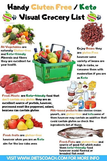 Gluten Free Food List  Handy Visual