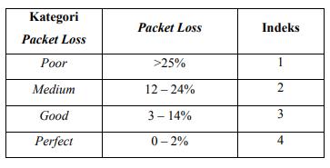 Standar Packet Loss Menurut TIPHON