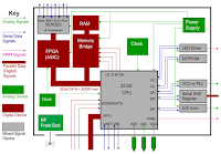 IoTs include SOCs, DDR, DPM ICs, wireless, and MCUs