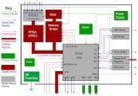 IoTs include SOCs, DDR, DPM ICs, wireless, and MCUs
