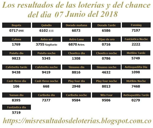 Resultados de las loterías de Colombia | Ganar chance | Los resultados de las loterías y del chance del dia 07 de Junio del 2018