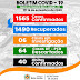 Belo Jardim registra cinco novos casos de Covid-19, totalizando 1.565 pessoas infectadas