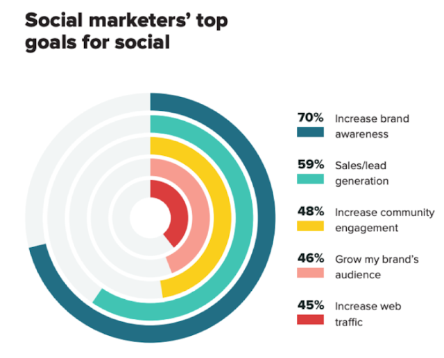 How to benefit from social media marketing 2021 in her lif