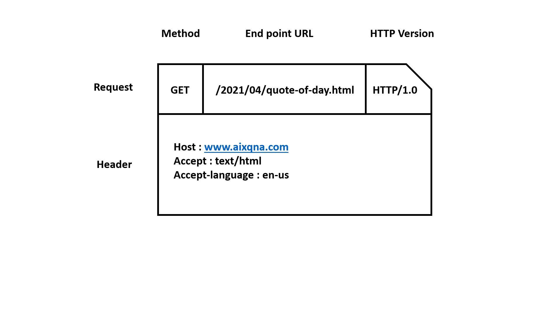 web server get request