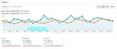 Meningkatkan Pengunjung Website Dengan Update Artikel
