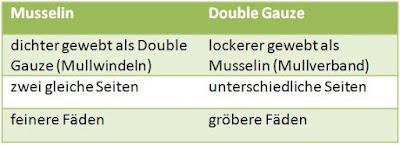 Unterschied zwischen Double Gauze und Musselin