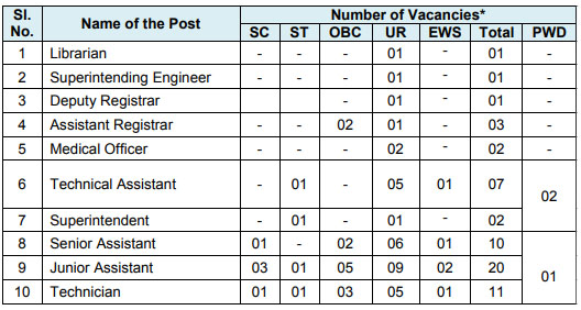 NIT Recruitment 2020 Full details, Post Name & Number Of Vacancies, Salary, NIT Recruitment 2020 (Eligibility Criteria), Education Qualification, Age Limit, Application Fee, NIT Vacancy Selection Process and How to apply NIT Recruitment.