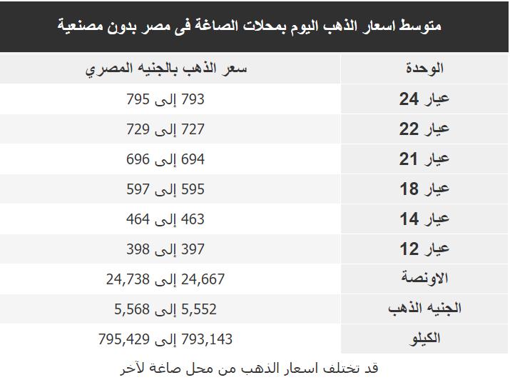 اسعار الذهب اليوم فى مصر Gold الثلاثاء 3 مارس 2020