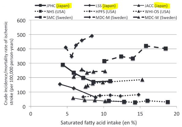 図:飽和脂肪酸と日本人の脳梗塞リスク