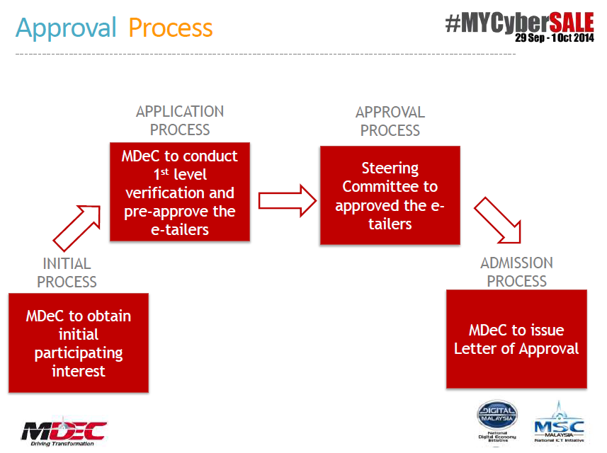 #MYCyberSALE approval process for etailers