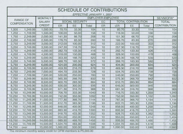 New Sss Contribution Table 2014