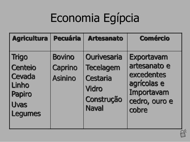 A economia no antigo Egito