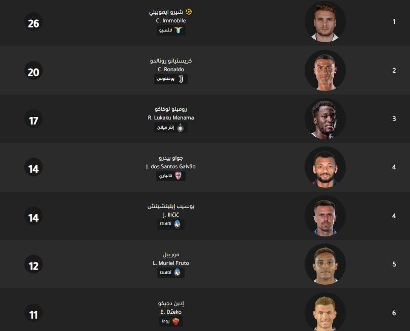 جدول ترتيب هدافي الدوري الإيطالي اليوم بتاريخ 17-2-2020
