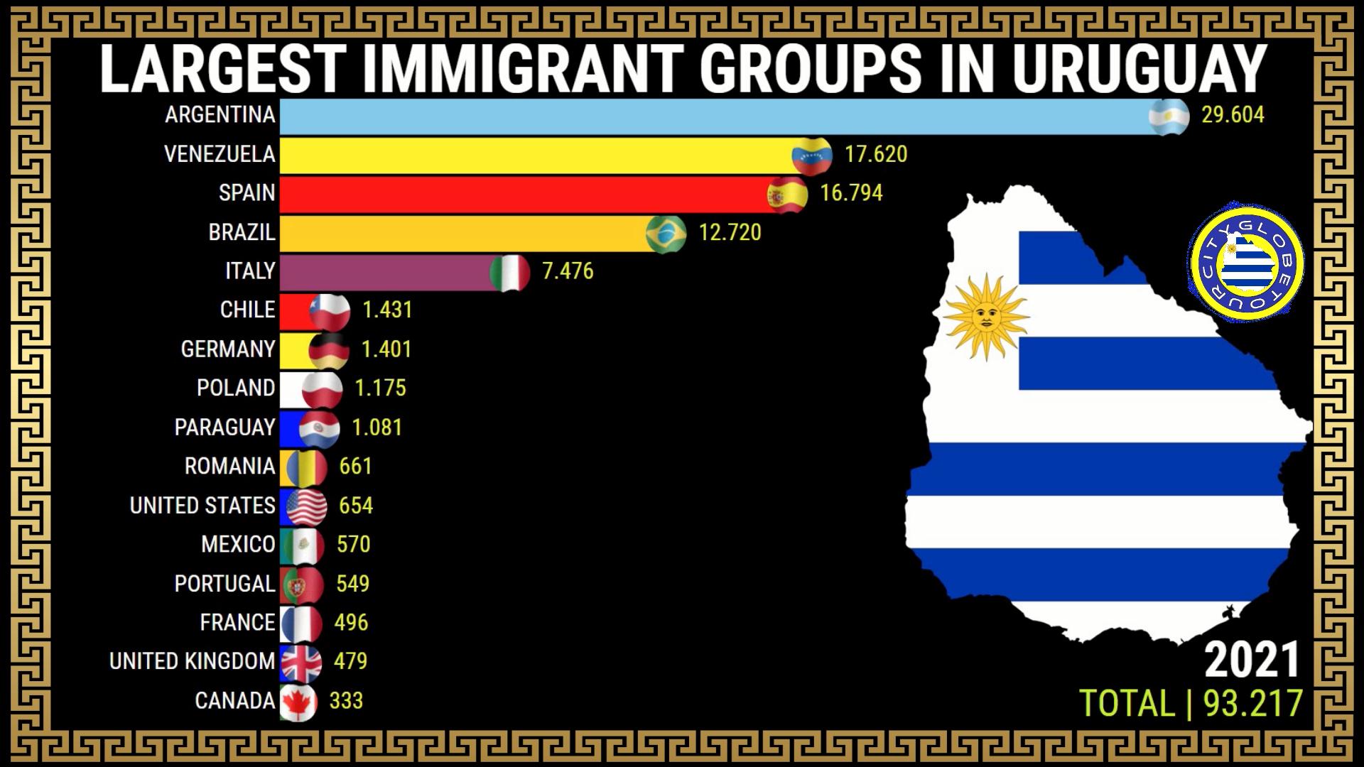 Maiores Grupos de IMIGRANTES no URUGUAI