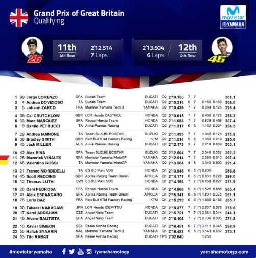Hasil Kualifikasi MotoGP Inggris: Lorenzo, Dovizioso, Zarco